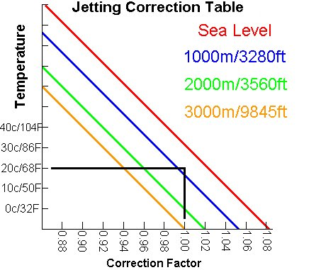 Jetting correction table